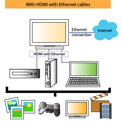 HDMI with Ethernet All-in-One