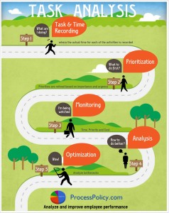 Task Analysis Infographic